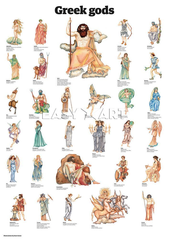 Greek gods, Guardian Wallchart Prints from Easyart.com: