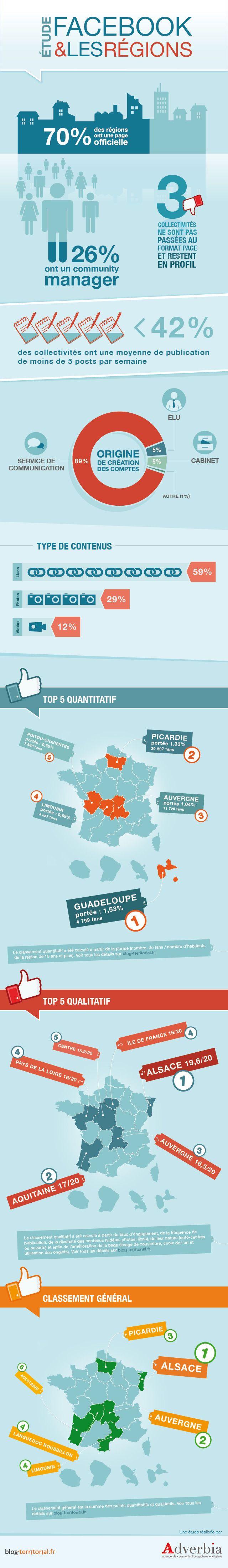Infographie La France sur Facebook : Comment les régions utilisent le réseau social