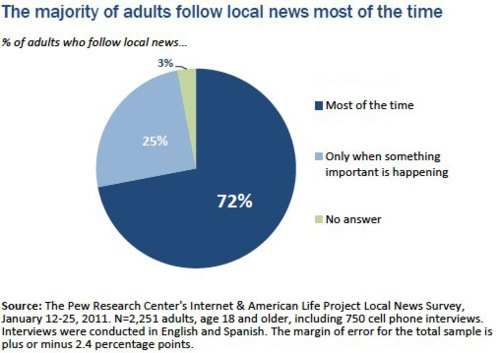 The majority of adults follow local news most of the time