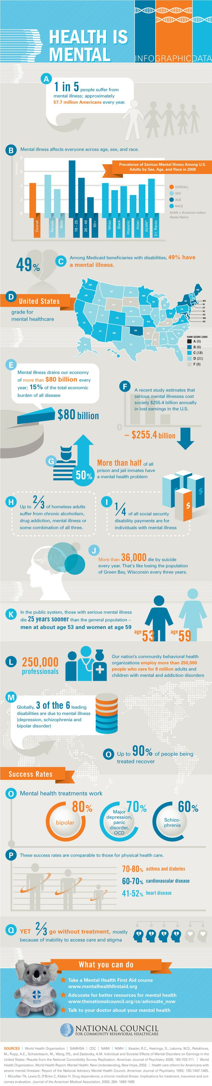 hese are mental health statistics provided by the National Institute of Mental Health Disorders:    Mental health disorders make up 4 of the leading 10 reasons for disability worldwide within established market economies, and include: bipolar disorder, major depression, schizophrenia, as well as obsessive compulsive disorder.