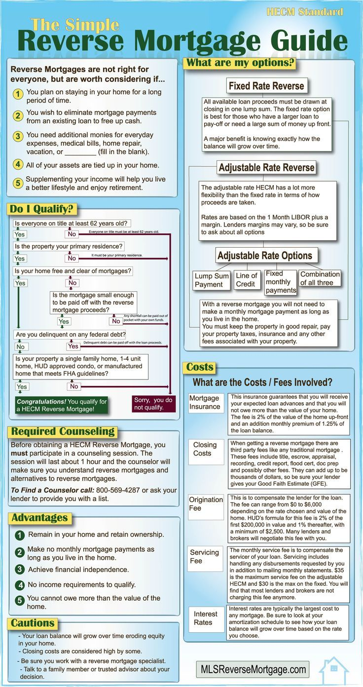 Reverse Mortgage Guide Reverse Mortgage Mortgage Amortization Amortization Schedule