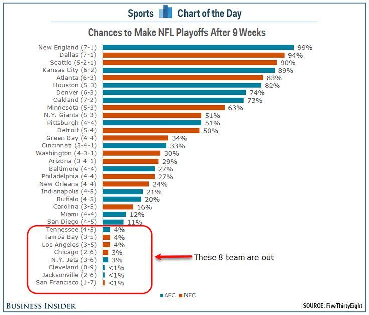 24 NFL teams still have a legit shot to make the playoffs