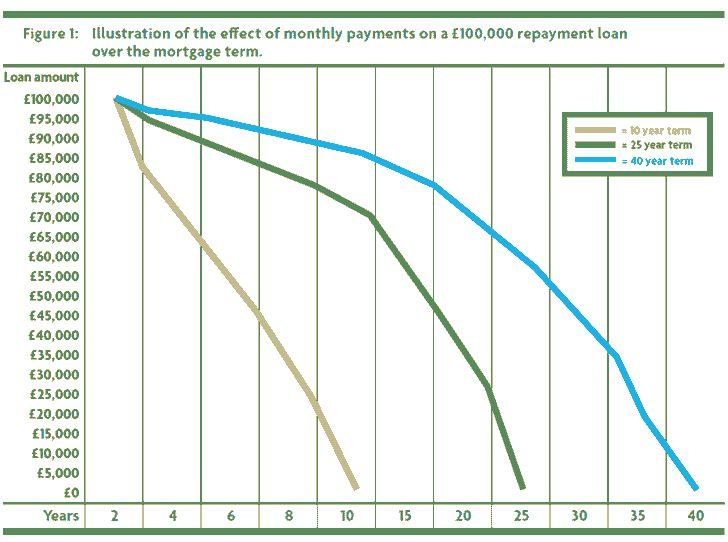 Přes 25 nejlepších nápadů na téma Refinance Mortgage na Pinterestu - break even analysis
