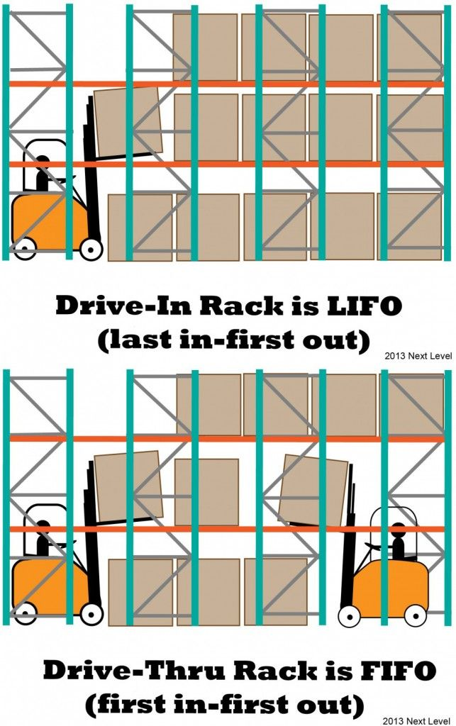LIFO and FIFO Warehouse Storage Systems   Material Handling