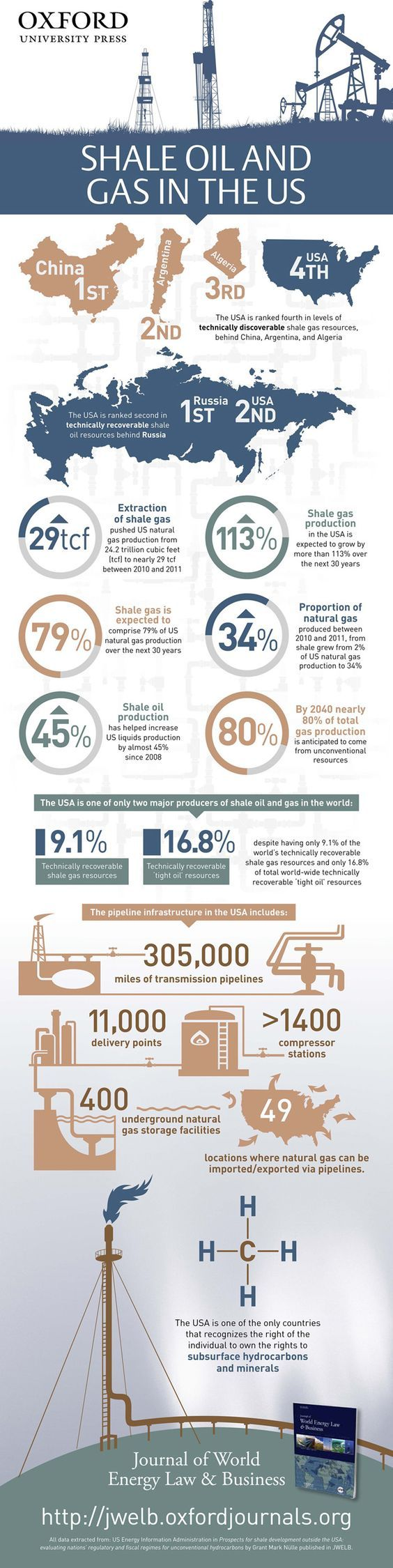 Did you know that the USA is ranked second in technically recoverable shale oil resources, right behind Russia? And shale gas production in the USA is expected to grow by more than 113% over the next 30 years. Find out more about shale in the US in our infographic.: