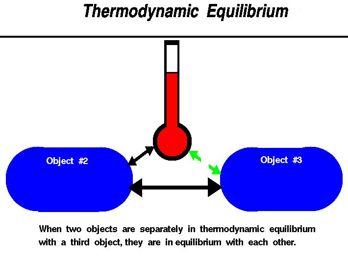 how to solve equilibrium equations physics