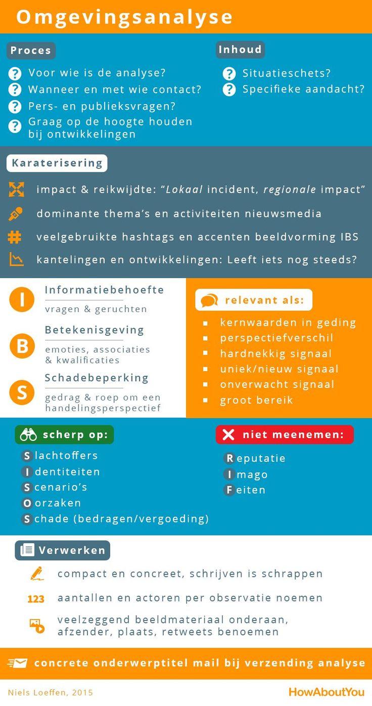 Checklist #omgevingsanalyse #crisiscommunicatie (via @NielsLoeffen).