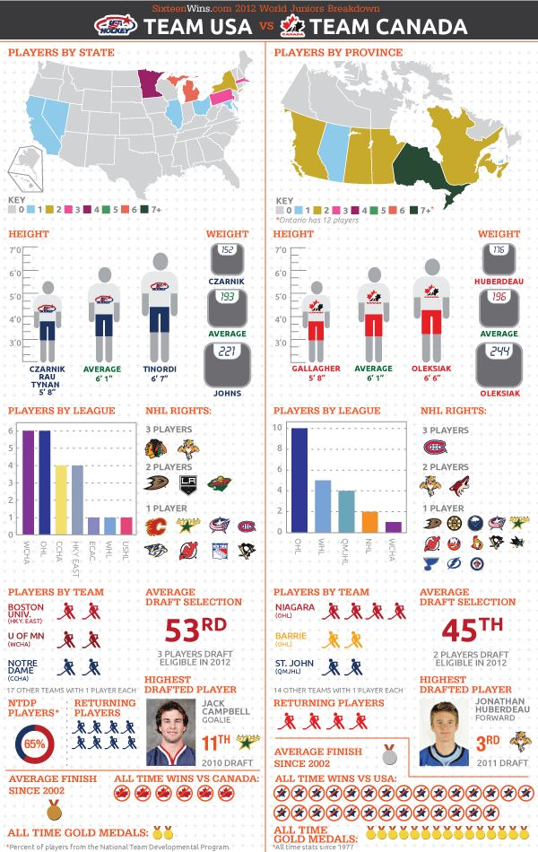 An illustrated guide to USA vs. Canada in World Juniors