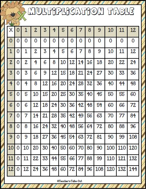 Free Multiplication Table and math games