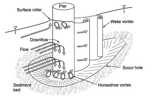 drag coefficient cylinder