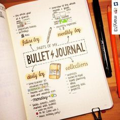 If you're like me and still trying to figure out how best to make your #bulletjournal work for you, check out this post from @maryj13. She is a talented #illustrator. Her entire account is filled with precise doodles and gorgeous color. Oh, and she's a teacher, like me, which makes her super cool.. ・・・ For all of you who asked how I use my Bullet Journal: I use the original system by Ryder Carroll @bulletjournal for the most part, modified for my personal needs.