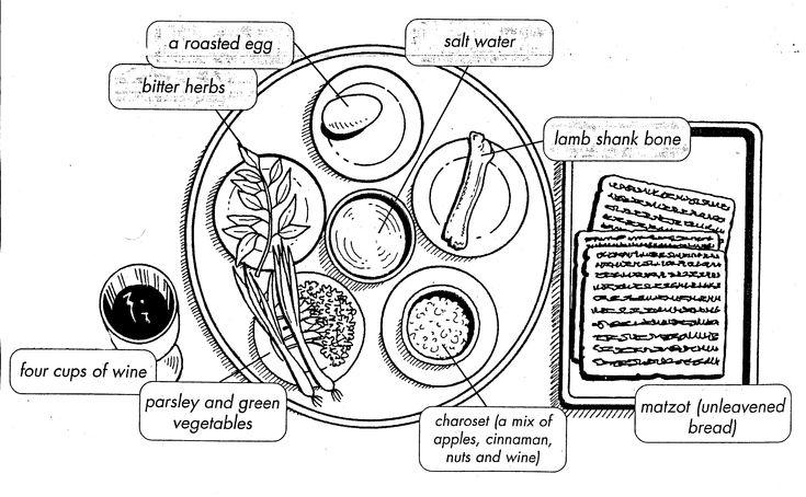 Kids Seder Plate
