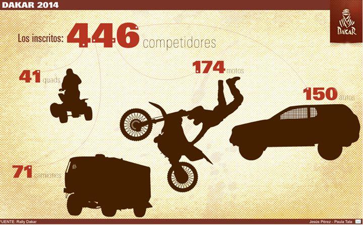 #Dakar2014: ¿Cuántos pilotos son aficionados? ¿Por qué países ha pasado la prueba? Revisa las cifras de la competencia en el interactivo