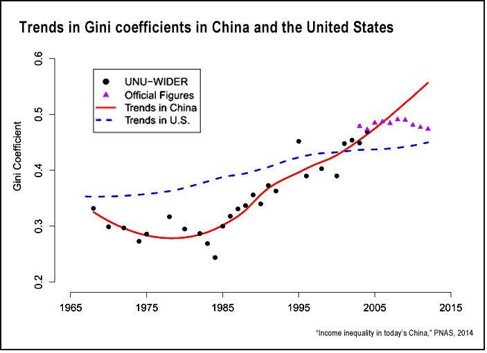 China And U S Income Inequality Pnas Inequality Income Gini Coefficient