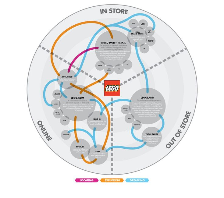 Customer Journey from Lego