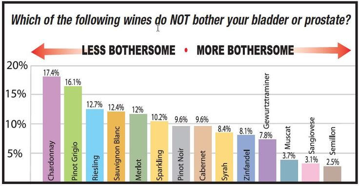 Low acid and lower alcohol wines are more bladder friendly than wines that are high acid. Chardonnay and Merlot are options. Start with a small amount!