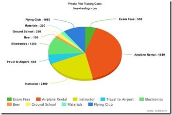 How Much Does It Really Cost to Get Your Private Pilot's License? via @sillygringo