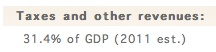 This is the precent from taxes of the GDP