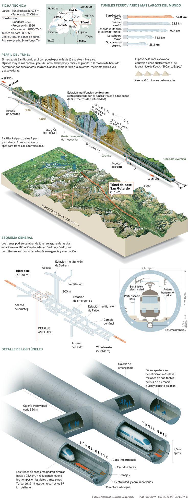 El túnel de San Gotardo