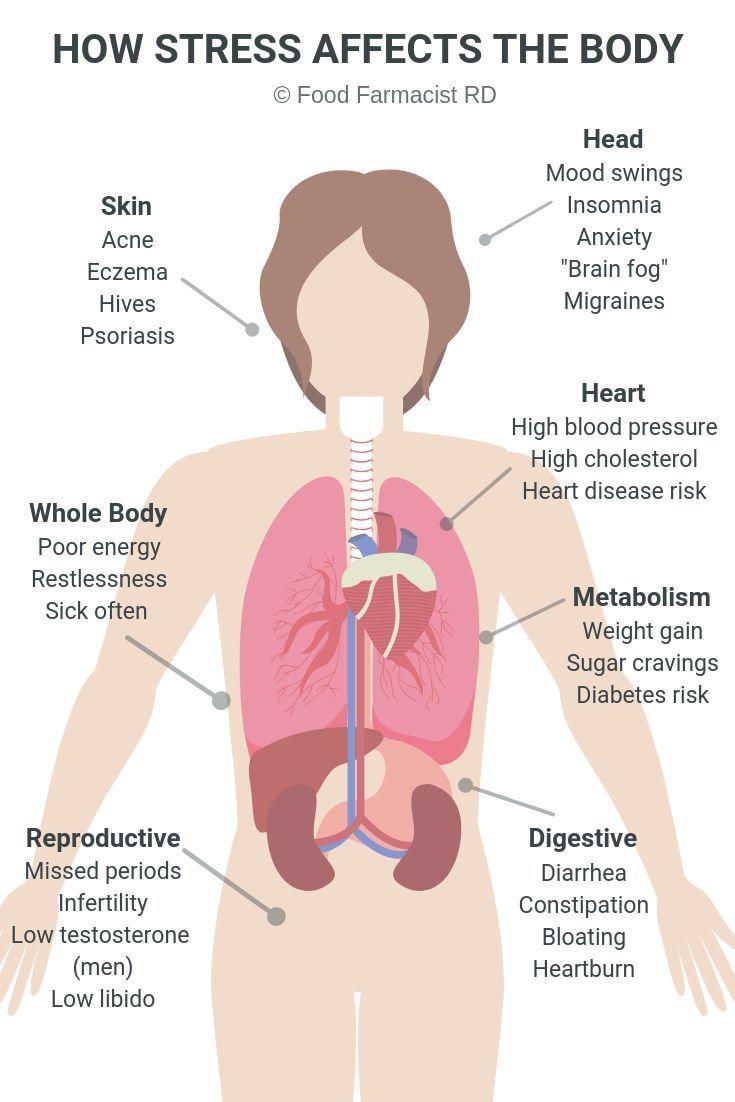 auswirkung von stress auf diabetes type