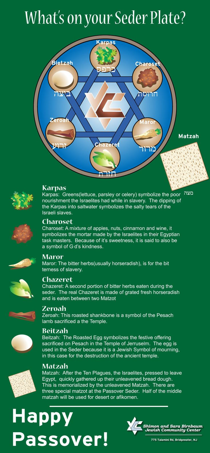 Chag Sameach! Happy Passover to all celebrating. Here is an infographic to help famiiarize yourselves with what goes on the sedar plate.  http://www.refugemarketing.com