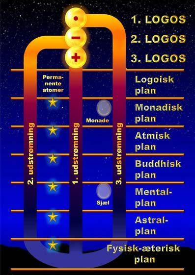 """MENNESKE KEND DIG SELV  De tre udstrømninger.  Logos … ord og tanke Gud – det ufattelige og gådefulde væsen kaldes i åndsvidenskaben for """"Logos"""".  Logos er en græsk betegnelse, der betyder """"ord"""" eller """"tanke"""". Dette ufattelige liv er i virkeligheden begge dele, for Logos er dels den bevidsthed, der gennemtænker systemet, og dels det ord, den lyd eller den vibration, der manifesterer systemet.   De tre Logoi. Logos har tre aspekter.  Det første aspekt afbildes symbolsk med en cirkel med et…"""
