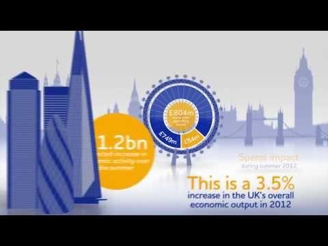 Realising a Golden Opportunity - The London 2012 Economic Impact Report.  http://www.roehampton-online.com/About%20Us/Roehampton%20London.aspx?ref=4231900
