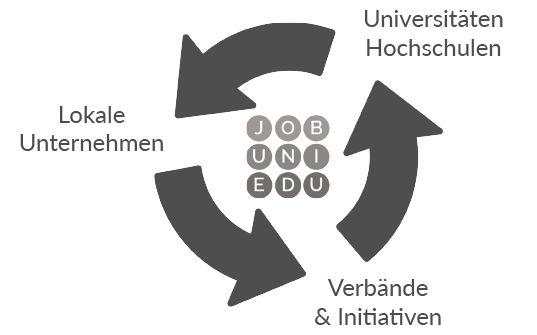 ...::: Jobunication - Karrieremesse Rhein-Neckar - Heidelberg, Mannheim uvm. :::... | Jobunication - Unsere Ziele