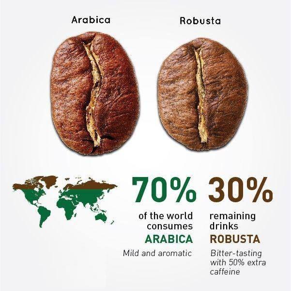 #coffee #káva