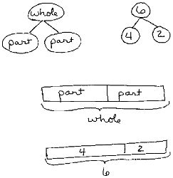 Great explanation of teaching number bonds and simple ideas for games