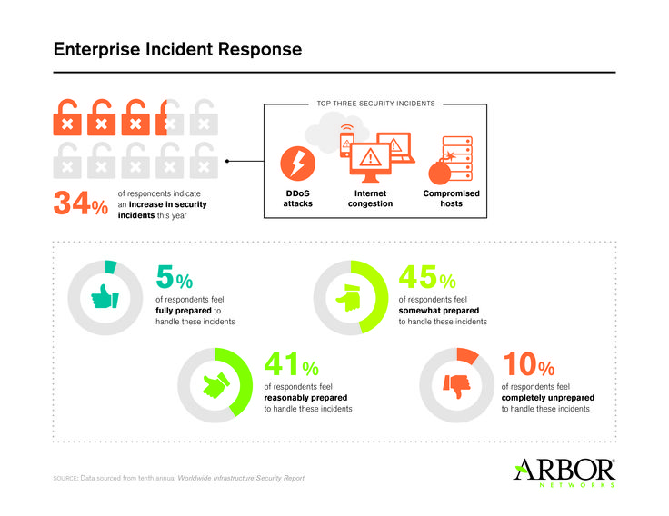 18 best 10th annual Worldwide Infrastructure Report images on - security incident report