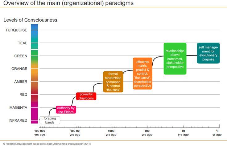Níveis de Consciência Humana e os principais Paradigmas Organizacionais