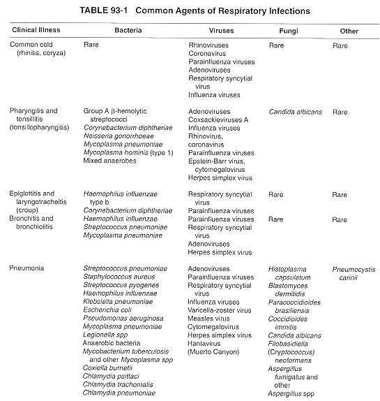 Common Agents of Respiratory Infections. Including those that cause upper respiratory infections (Common Cold, Sinusitis, Pharyngitis, Epiglottitis & Laryngotracheitis) & lower infections(Bronchitis, Bronchiolitis and Pneumonia)