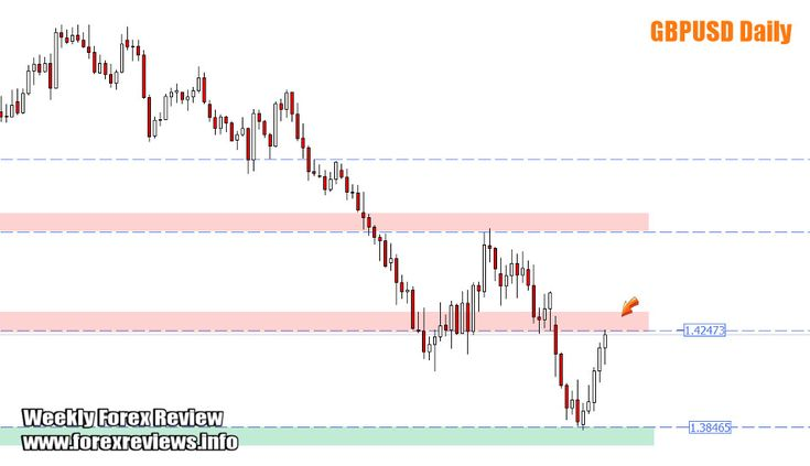 Weekly Forex Review – 7th to the 11th of March