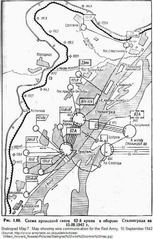 Stalingrad: Red Army Wire Communications