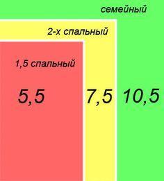 Расход ткани для стандартных размеров КПБ
