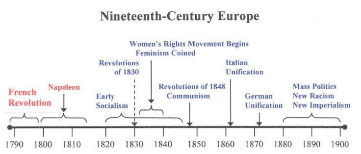 western civilization timeline