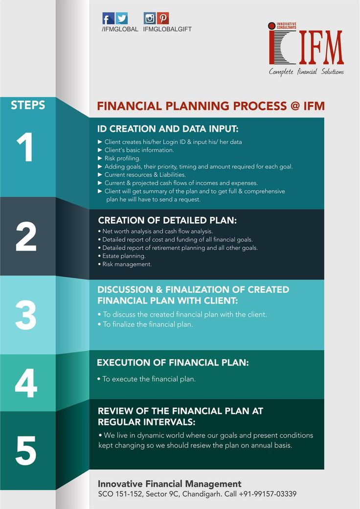 IFM #financial #consultancy services helps you to create your personal finance plan by taking your present financial details and future anticipated goals, keeping in mind the projected returns and inflation rates.. IFM provides very user friendly online platform - FINANCIAL HEALTH CHECK tool to do #FinancialPlanning..!! #GIFT #IFM #FinancialLiteracy #FinancialAdvisor #Chandigarh