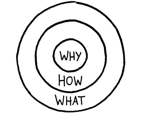 El Círculo de Oro  - ¿Por qué? ¿Cómo? y ¿Qué?http://www.pisitoenmadrid.com/blog/2012/11/simon-sinek-el-circulo-de-oro-y-la-inspiracion/