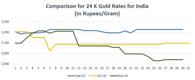 Discover Why The Gold Rate In Usa Is Skyrocketing Gold Rate Gold Price In India Today Gold Price