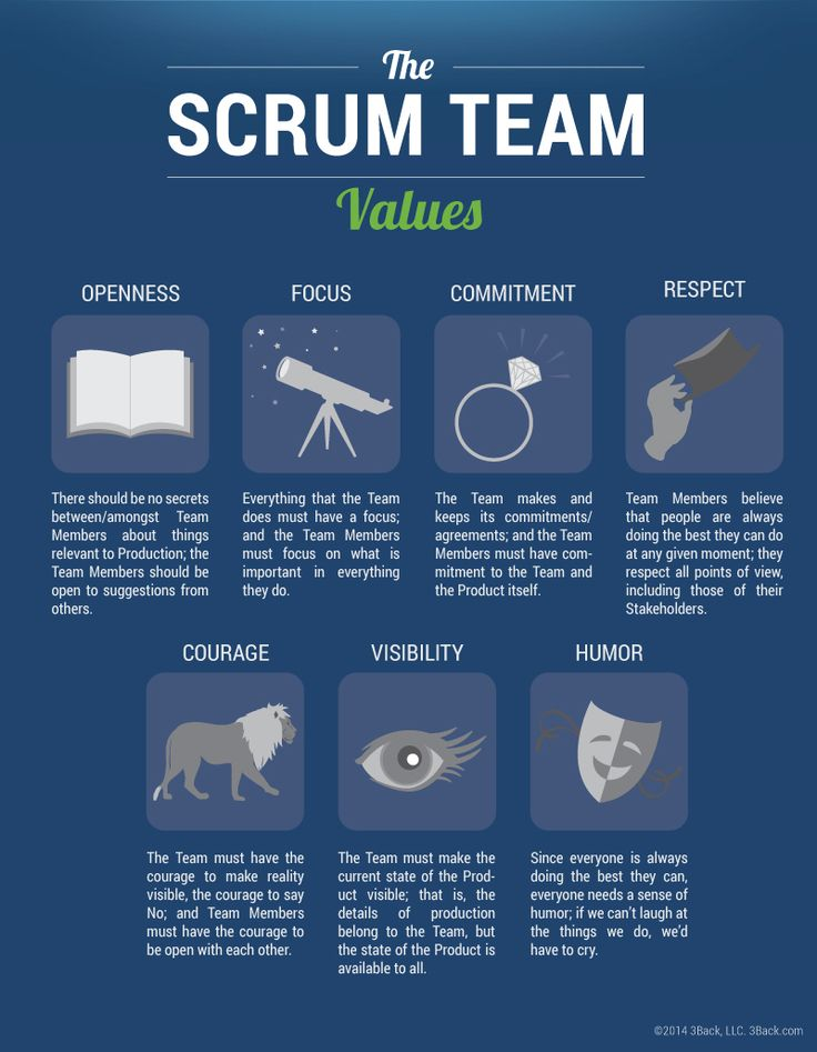 The-Scrum-Team-Values