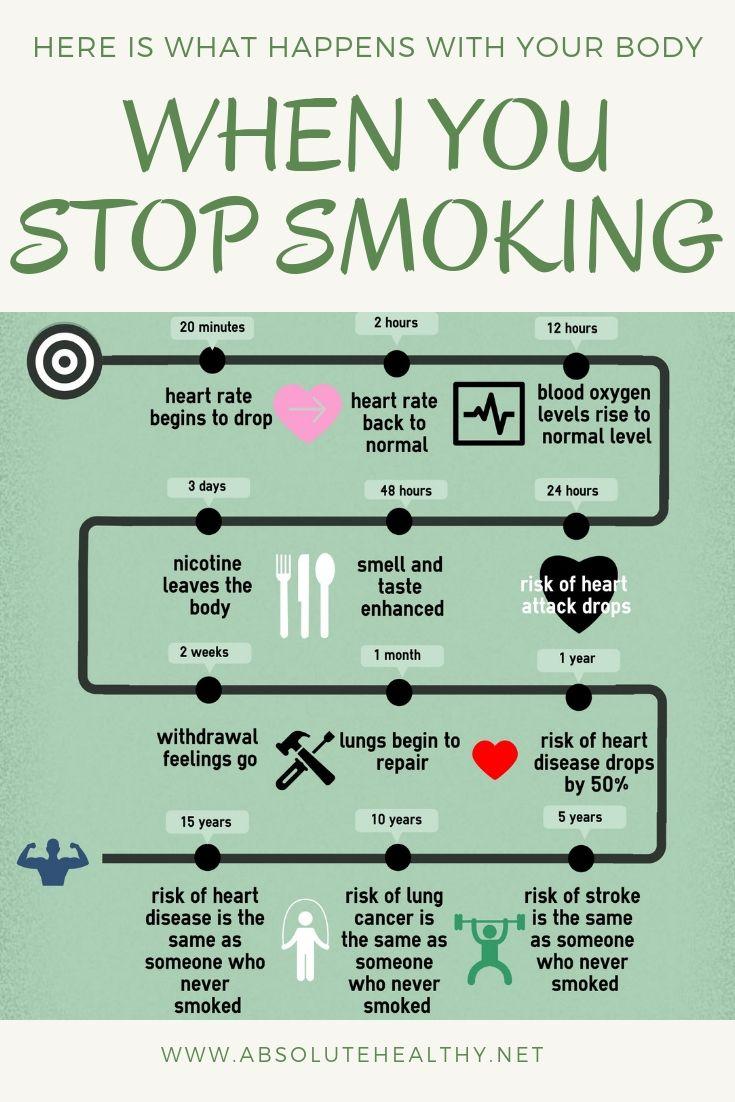 Wenn Sie sich entscheiden, mit dem Rauchen aufzuhören, erfährt daher alles im Körper …   – General health
