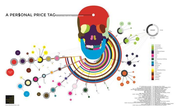 2014 KANTAR Information is Beautiful - Human Cost Challenge shortlist. Data Artist - Kathryn Greenbrook, NZ #infographic