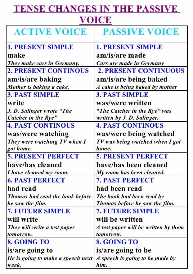 Active and passive voice exercises for class 6 with answers