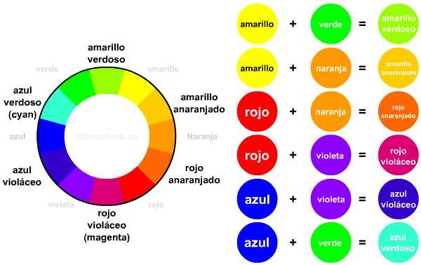 Cuales son los colores primarios secundarios y terciarios - Imagui
