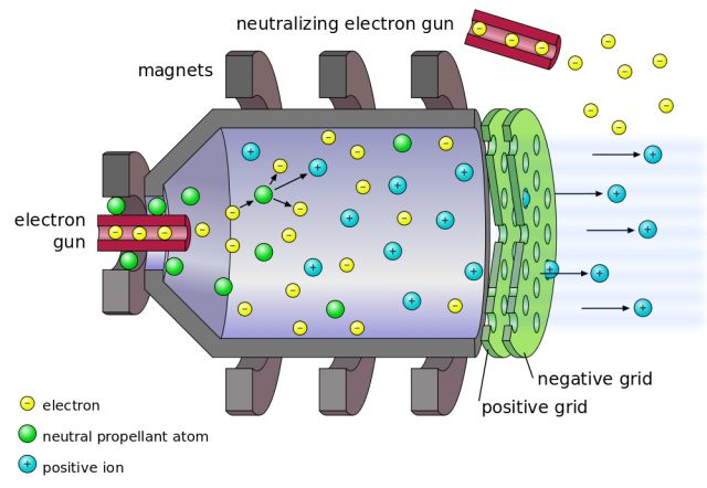 A diagram of an electrostatic ion thruster (as in NASA's NEXT, and most other ion thrusters)