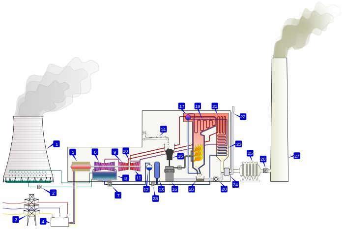Thermal power station - Wikipedia, the free encyclopedia