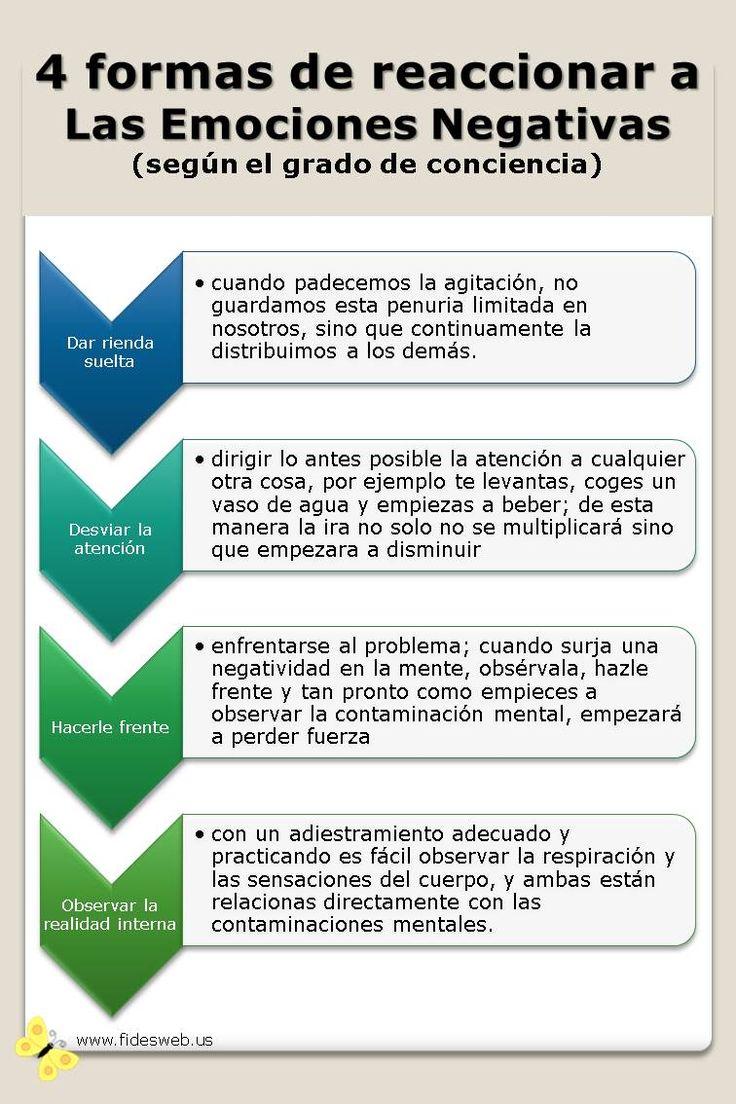 4 formas de reaccionar a las emociones negativas según el grado de conciencia - Infografía