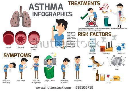 causes and symptoms of asthma Asthma is a chronic (long-term) disease that causes airways in the lungs to become irritated and inflamed (swollen) making it hard to breathe.