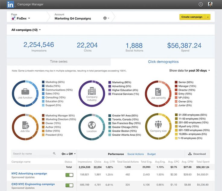 Announcing Our New Campaign Management Tool for LinkedIn Sponsored Updates and Text Ads